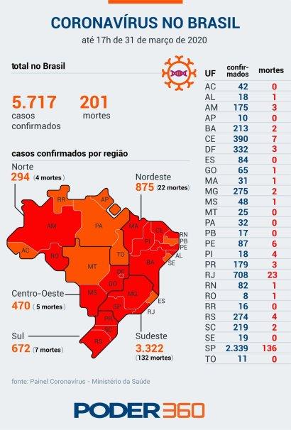 covid-19- brasil